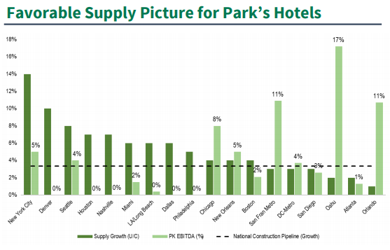 How Does the Fundamental Picture Look for Host Hotels & Resorts, Inc. (HST)?