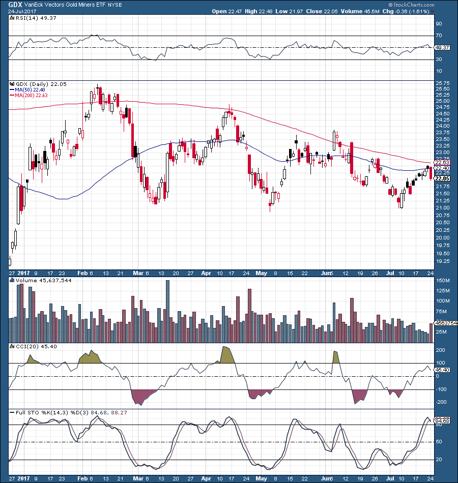 Gld Quote: GLD: Time For Another Pullback?