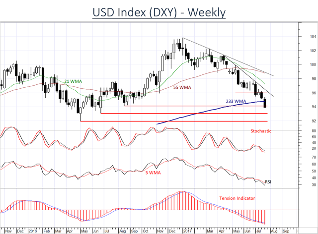 USD remains under selling pressure