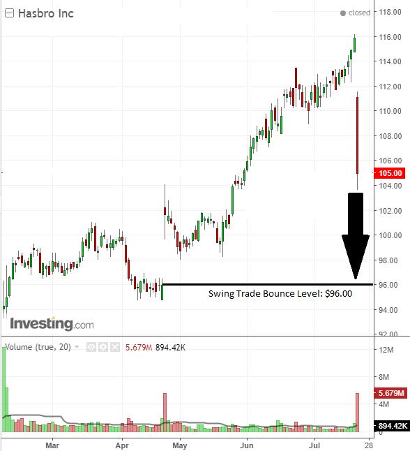 Swing trade investor and trader buy on Hasbro, Inc.