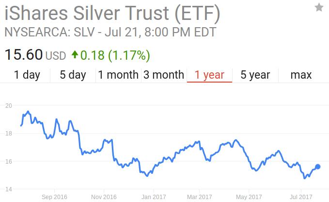 Slv Stock Quote Custom Slv Buy 16.30 Break  Ishares Silver Trust Etf Nysearcaslv