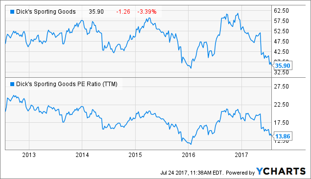Valuable Price Trends to Observe: Dick's Sporting Goods Inc. (DKS)