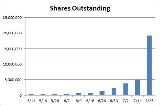 DryShips Inc. (NASDAQ:DRYS) Gains 6.67% Premarket Trade