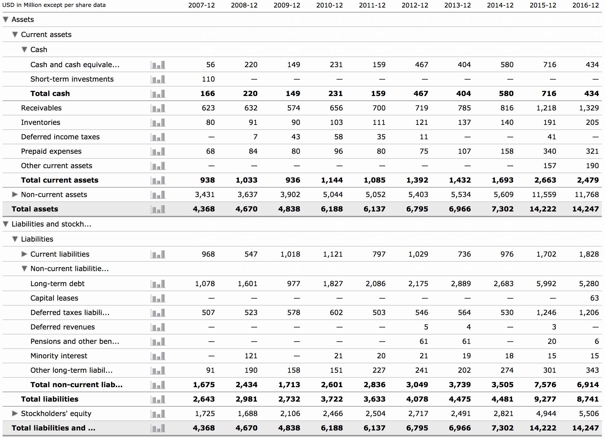 The 'Best Balance Sheets' Portfolio: LabCorp - Laboratory
