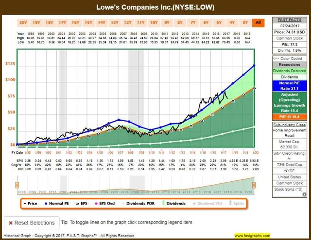 Lowes Stock Quote Simple Amazon Fallout Home Depot Vslowe's  Seeking Alpha