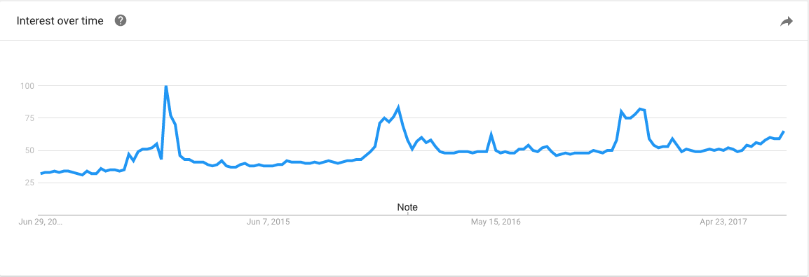 90a4a0cf34e66 Below are the Google Trends analytics for