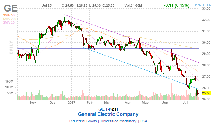 General Electric Company (GE) — Stock Trend Analysis