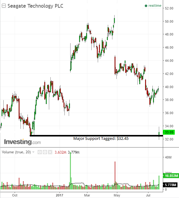 Stock chart investor buy trade support on Seagate Technology