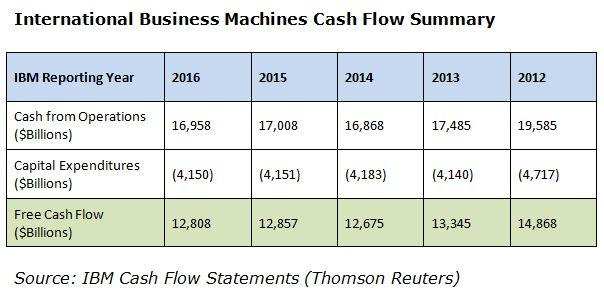the downward annualized horizontal trend in generating free cash is humbled by the recent vertical cash flow margin well above our minimum