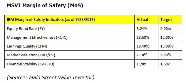 ibm comfortably exceeds our margins of safety for earnings yield return on invested capital cash flow margin and income before taxes to enterprise value