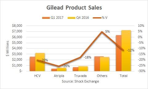 Gilead Sciences quarterly results beat Wall Street estimates