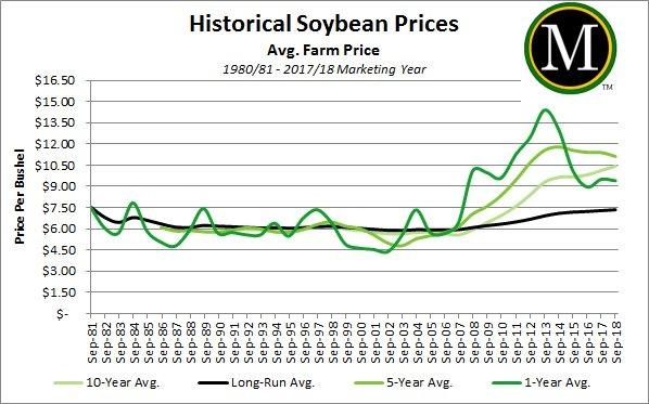 Historical Soybean Prices