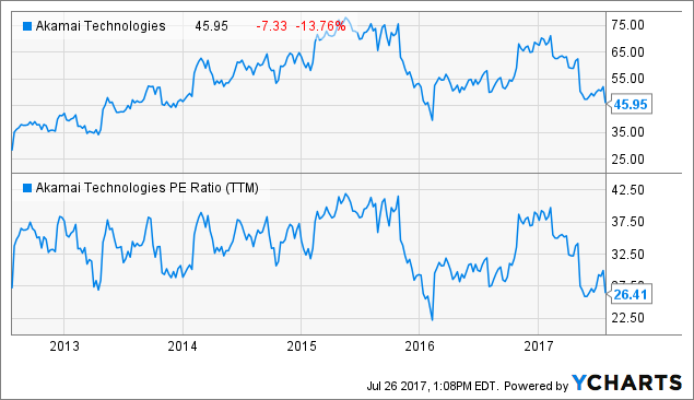 Akamai Technologies, Inc. (NASDAQ:AKAM) Updated Broker Ratings