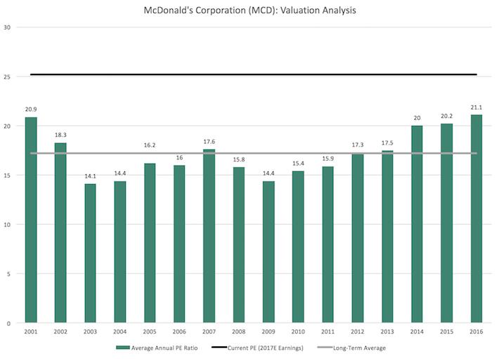 mcdonalds company analysis