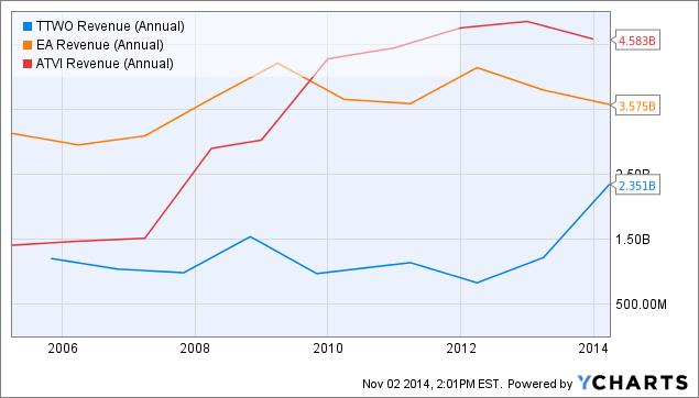 TTWO Revenue (Annual) Chart