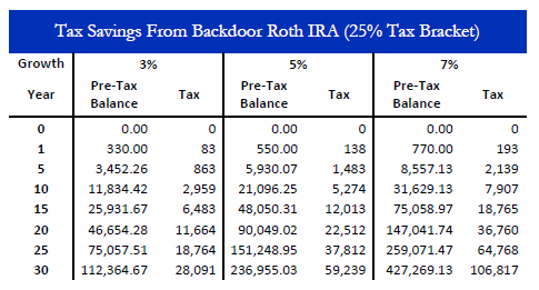 Lovely These Taxes Could Have Been Avoided By Converting The Post Tax  Contributions Over To A Roth IRA Every Year.