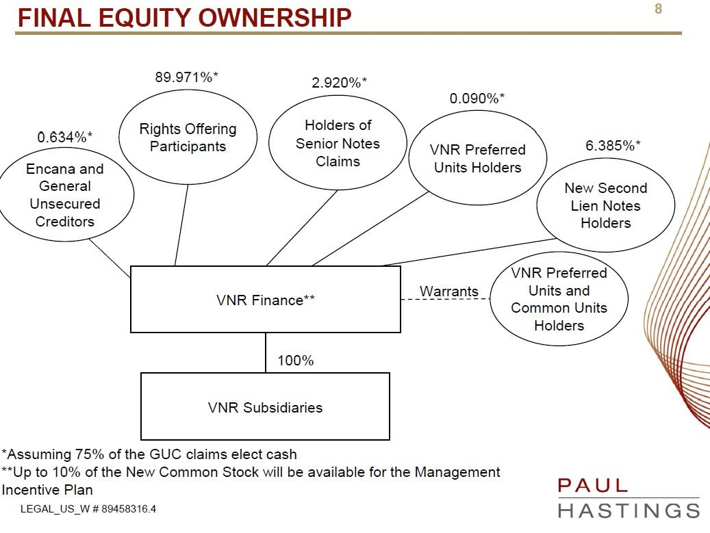 Vanguard natural resources set to emerge from bankruptcy source vanguard natural resources biocorpaavc