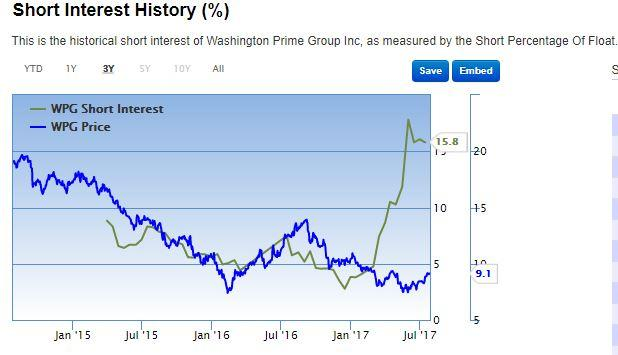 Washington Prime Group Inc. (WPG) Releases FY17 Earnings Guidance
