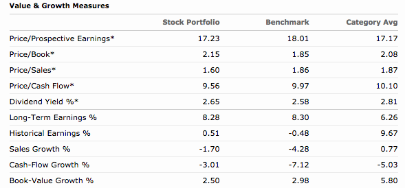 The Shift To Value Vanguard Value Index Fund Inst Mutfvivix