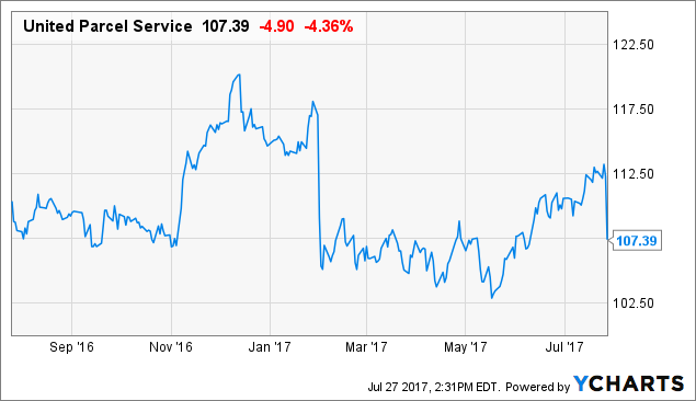 United Parcel Service, Inc. (NYSE:UPS) Touching Most Active List Today