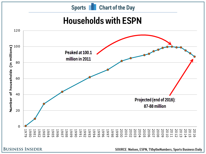 Annually Increasing Subscriber Fees Masked The Plateau And Early Decline Of Actual Subscribers Which Began In 2017 Today Espn Loses At A Rate
