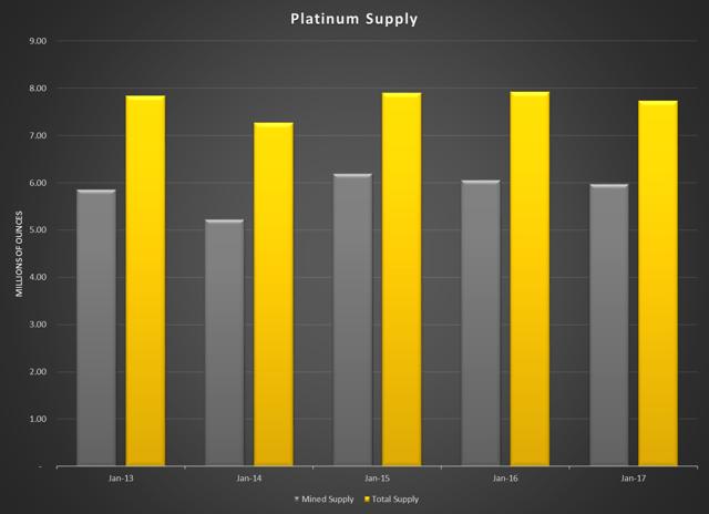 Platinum Supply