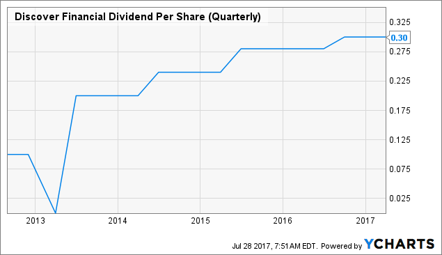 Discover Financial Services (NYSE:DFS) Shares Bought by Breton Hill Capital Ltd.