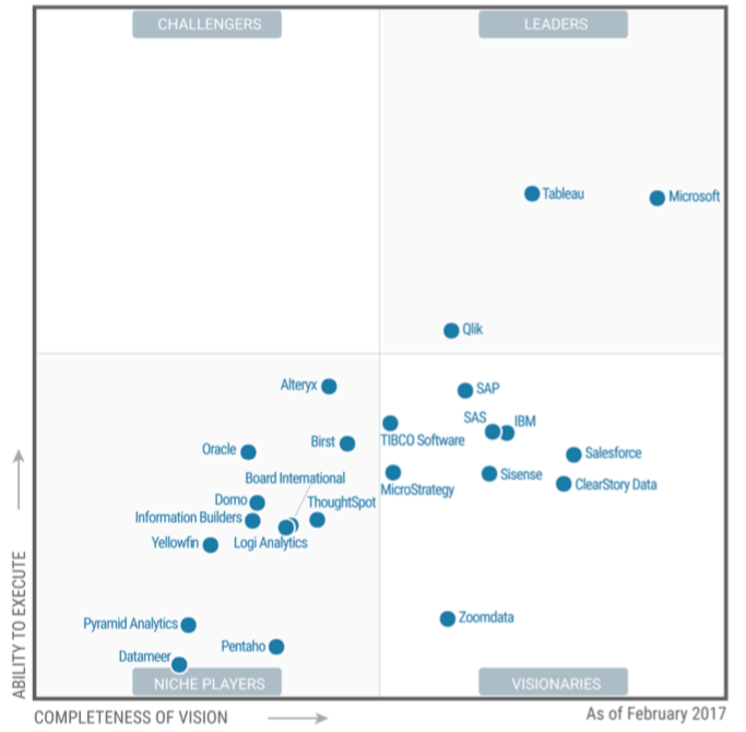 Tableau Needs To Move Beyond Data Visualization