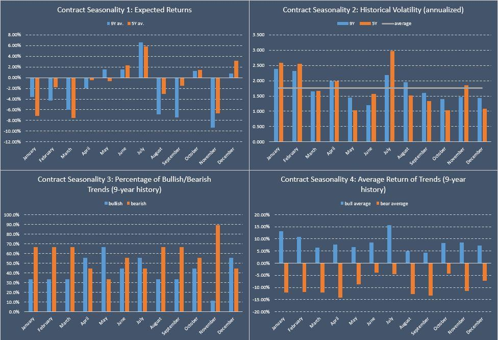 Natural Gas Price Seasonality In August What To Expect From