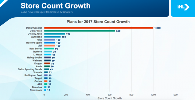 Store Growth Chart