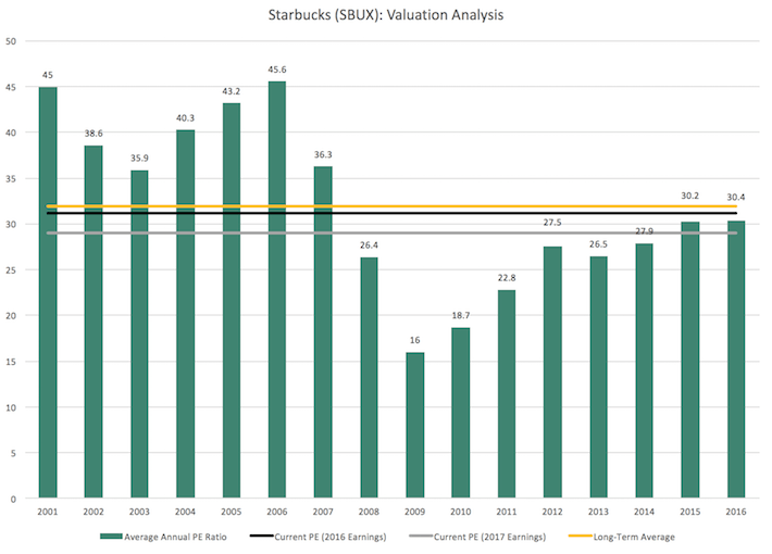 "an analysis of repurchase shares from shareholder in starbucks company ""starbucks historically licensed the packaged coffee business through  likely to  be returned to shareholders in the form of share repurchases."