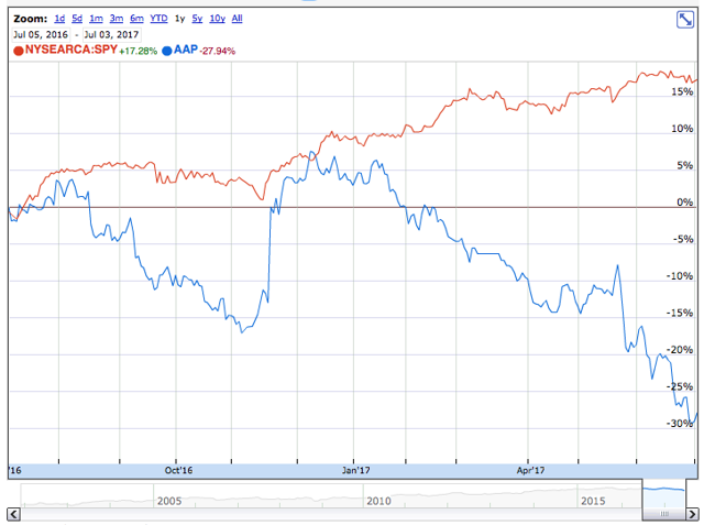 AAP & SPY 1-year price chart comparision