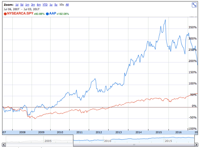 AAP & SPY 10-year price chart comparision