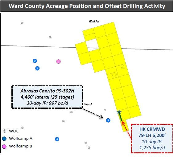 Abraxas Petroleum: Ward County Acquisition Comes At A Fair Price