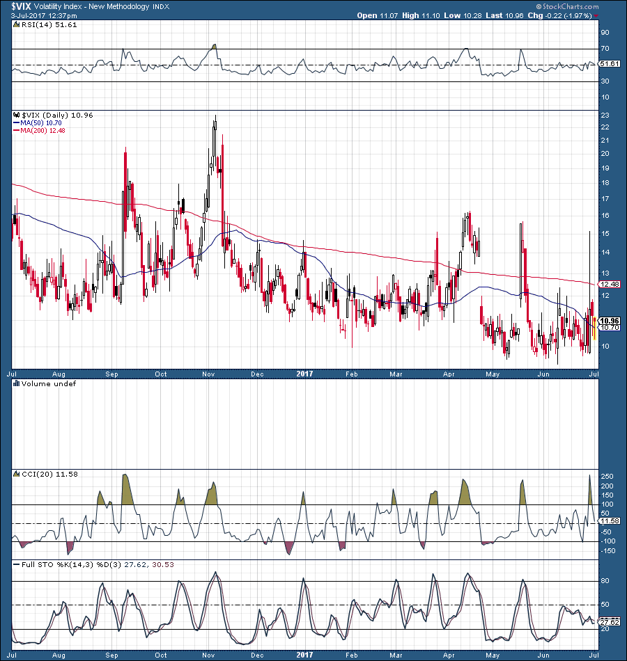 Tvix Stock Quote Record Complacency Is The Vix Trying To Tell Us Something
