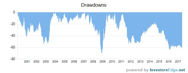 P/E Ratio Drawdowns
