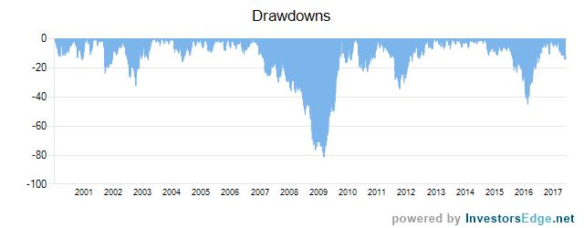 Price to FCF drawdowns