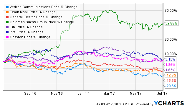 Verizon Stock Quote | Verizon The Worst Performing Dow Stock Half Way Through 2017