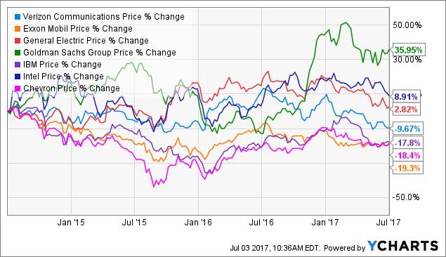 Verizon Stock Quote Magnificent Verizon The WorstPerforming Dow Stock Half Way Through 48