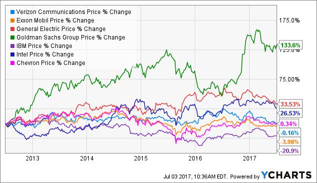 Verizon Stock Quote Fascinating Verizon The WorstPerforming Dow Stock Half Way Through 48