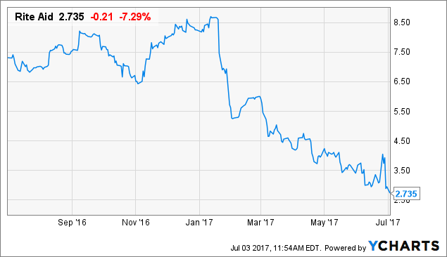 Rite Aid Corporation (NYSE:RAD) Debt Trading 0.6% Lower