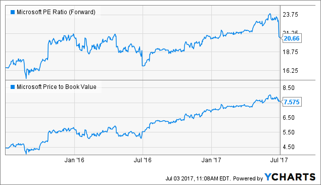 The Orrstown Financial Services Inc. Decreases Position in Microsoft Co. (MSFT)
