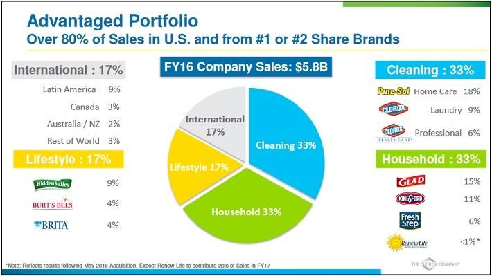 Procter & Gamble: A $79 Discounted Cash Flow Valuation