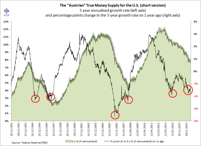 Money Supply, 5-year annualised growth rate