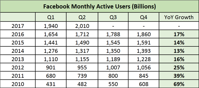 Facebook Trading At All Time Highs Yet Still Undervalued