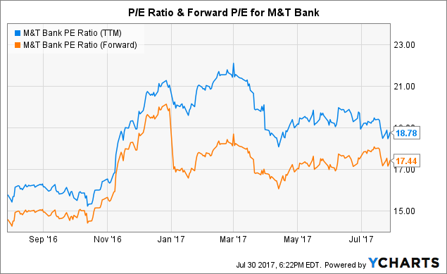 Comparing M&T Bank's Financial Ratios To Peer Banks