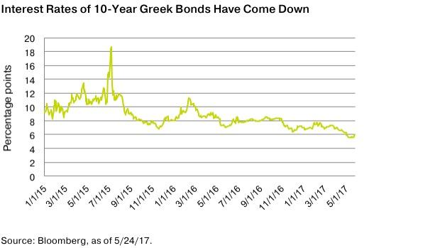 Interest Rates of 10-Year Greek Bonds Have Come Down -- OppenheimerFunds