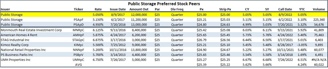 Public Storages New Preferred Why Public Storage Nysepsa