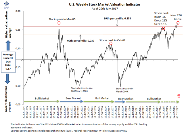 U.S. Weekly Stock Market Valuation Indicator