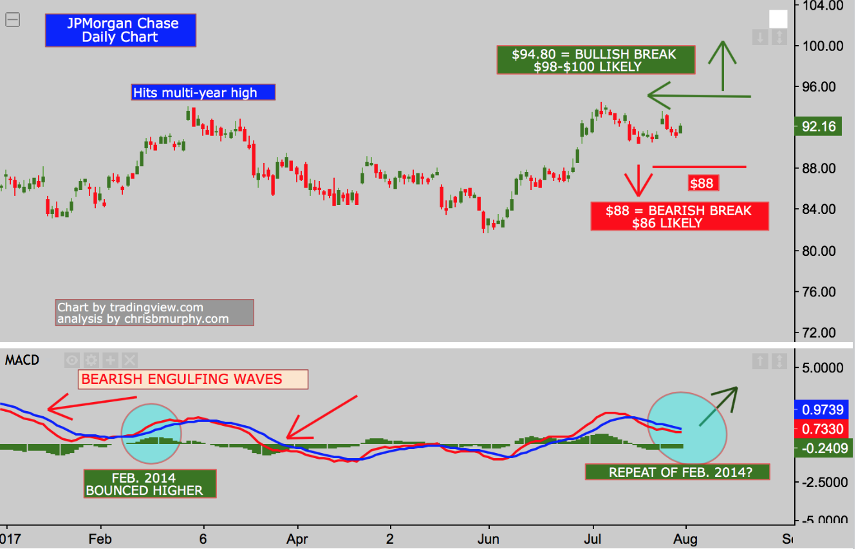 JPMorgan Chase: Charts Show Deja Vu 2014 - JPMorgan Chase